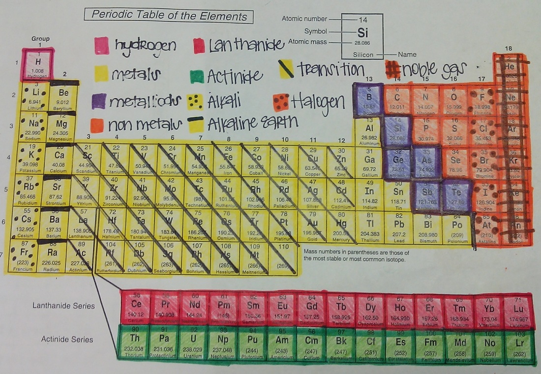 Units 1 8 thrasher lab science color coding the periodic table with cheat notes remember to complete the color coding p4 and questions p 5 for binder check gamestrikefo Choice Image